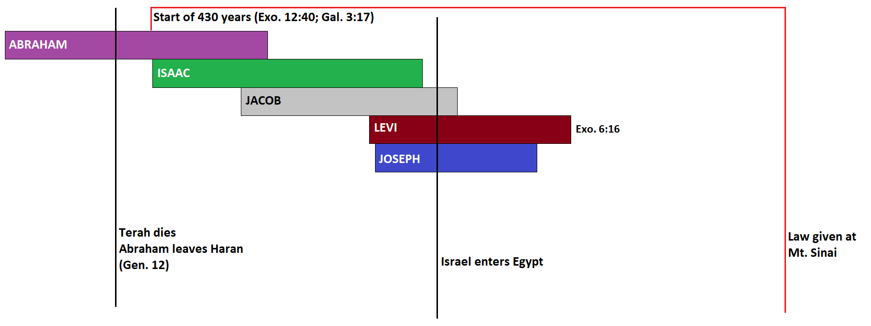 Chronology of the Bible - Timing the Exodus and the Hebrew ...